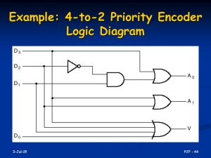 EE2174: Digital Logic and Lab  ppt video online download