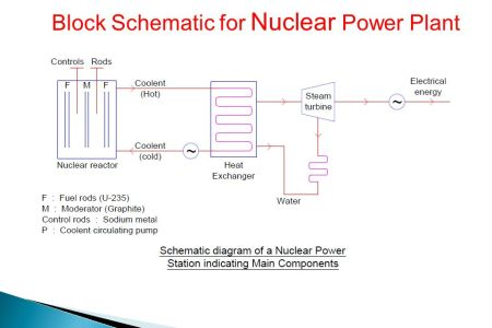 Nuclear power plant block diagram path decorations pictures full block diagram of the proposed methodology for monitoring nuclear block diagram of the proposed methodology for monitoring nuclear power plant components ccuart Choice Image