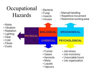 Occupational hazards in the workplace  ppt video online