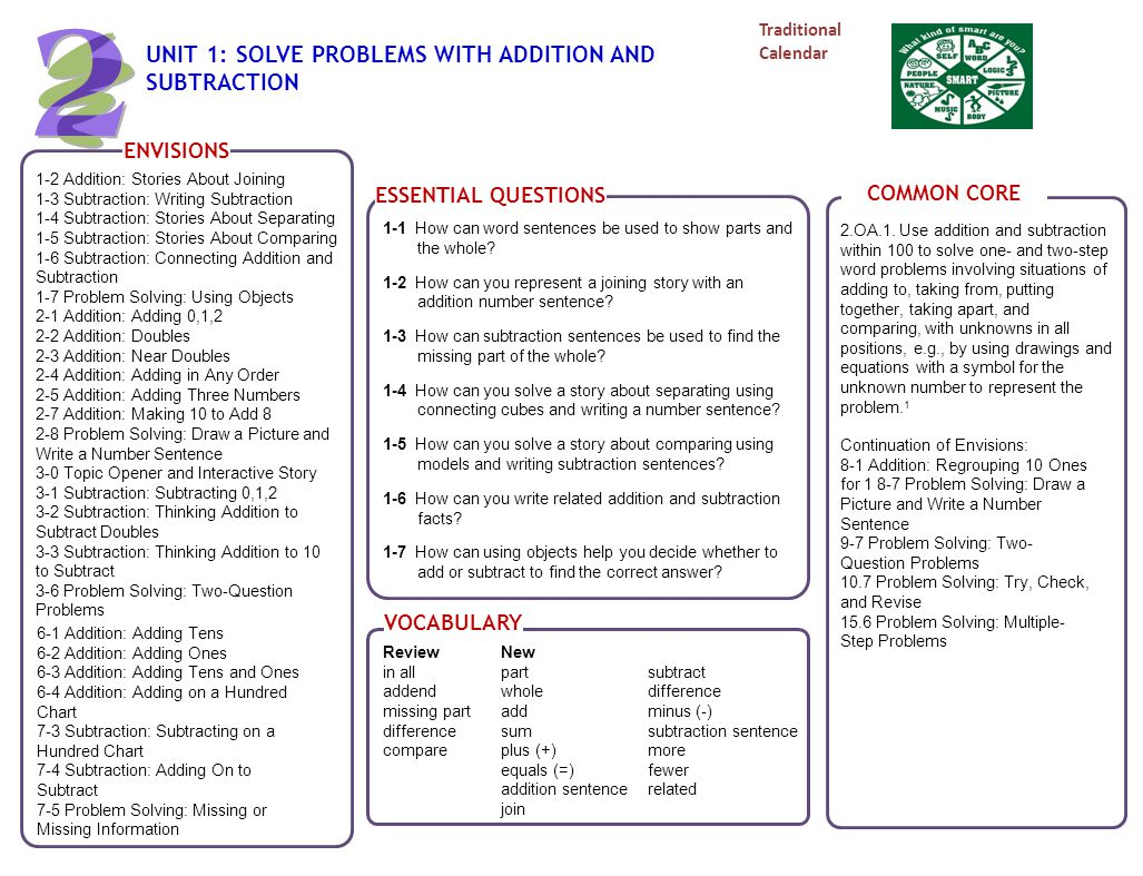 Problem Solving Addition Primary Resources Maths
