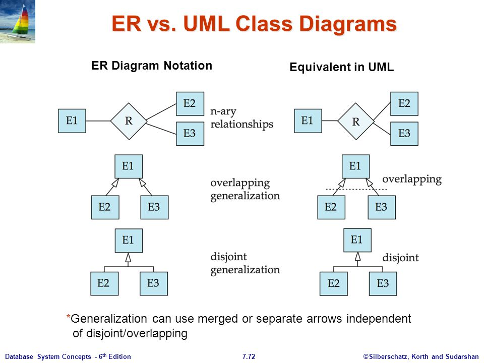 Class diagram vs case diagram data wiring diagrams sequence diagram vs use case path decorations pictures full path rh pathdecor com class diagram example sample class diagram ccuart Image collections