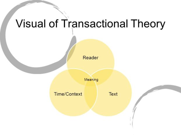 Transactional Theory in picture