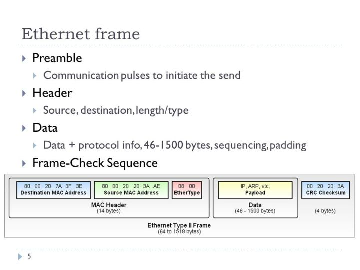 Ethernet Frame Check Sequence Algorithm | Viewframes.org