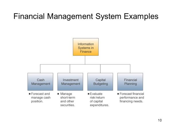 Management Information Systems - ppt download