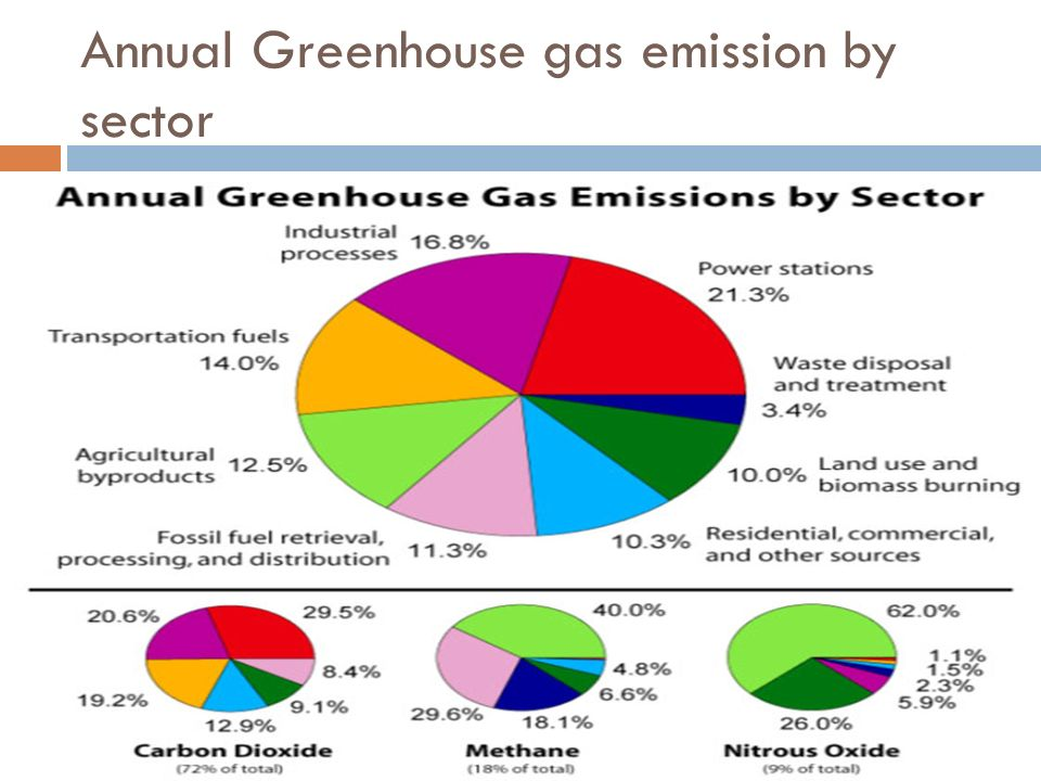 Topic 6 Global Warming And Greenhouse Effect Ppt Video