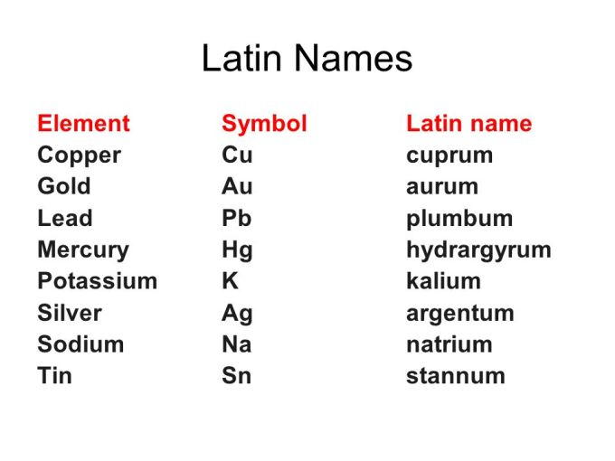 Latin names in periodic table of elements viewkaka properties of atoms and the periodic table ppt online urtaz Image collections