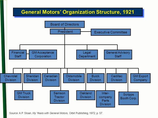 general motors organizational structure | Automotivegarage.org