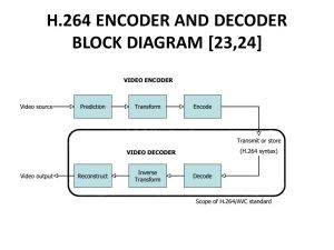PERFORMANCE COMPARISON OF HEVC AND H  ppt download