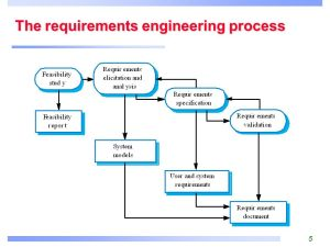 7 Requirements Engineering Processes  ppt video online download