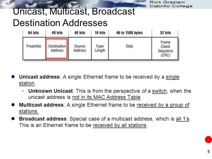 Broadcast Frame Destination Address | Viewframes.org
