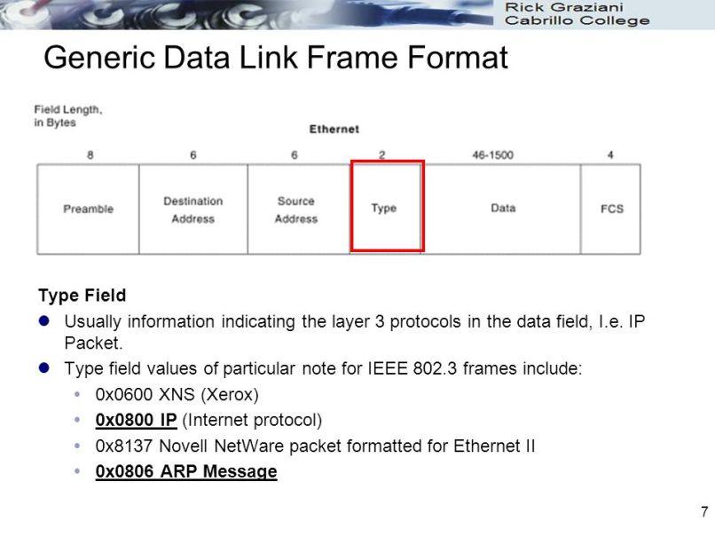 Ethernet Frame Preamble Field | Allframes5.org