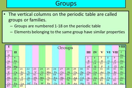 What are columns called on the periodic table 4k pictures 4k what are the horizontal rows in the periodic table called quora horizontal rows in periodic table are called periods there are periods in the present urtaz Images