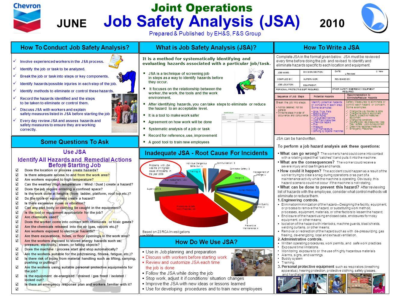 Sample Confined Space Job Hazardysis