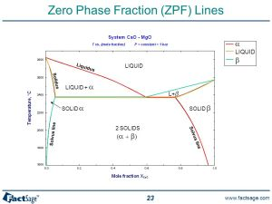 General Phase Diagram Sections  ppt download