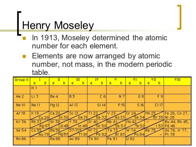 Modern Periodic Table Given By Moseley Microfinanceindia