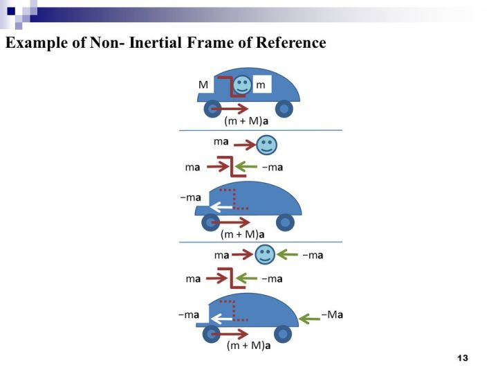 non inertial frame of reference | Viewframes.org