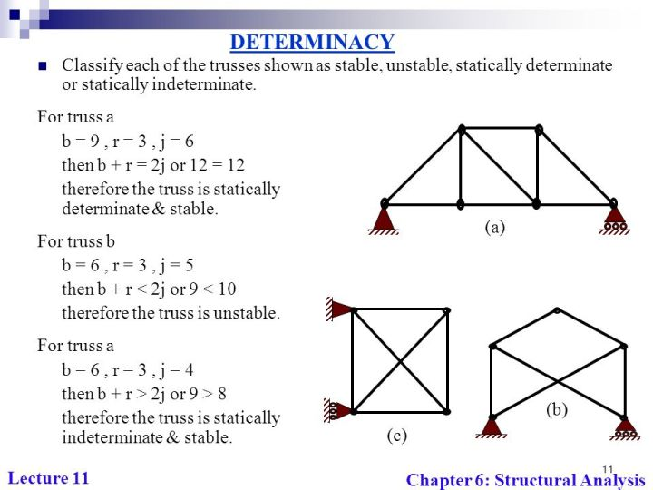 Analysis Of Determinate Trusses And Frames   Viewframes.org
