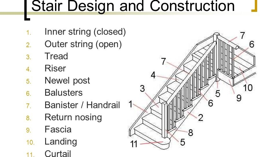 Stair Design And Construction 3 09 Ppt Video Online Download | Tread Riser Staircase Design | Effective | Contemporary | Cad Detail | Folded Plate | Angled