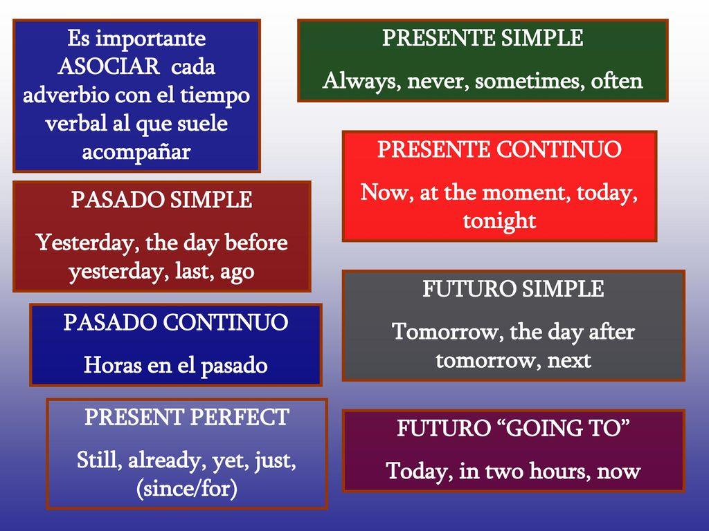 Present Perfect Amp Past Simple