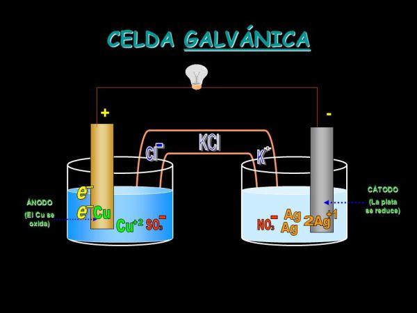 CELDA GALVÁNICA Cu Ag Ag +1 2 Cu +2 Ag + - KCl Cl - K 3 3 ...