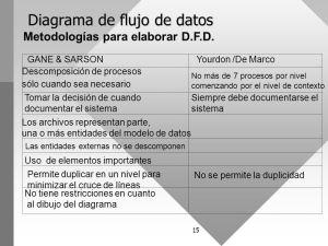 Diagramas de flujo de datos  ppt video online descargar