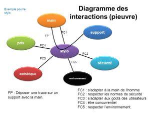 Analyse fonctionnelle  ppt video online télécharger