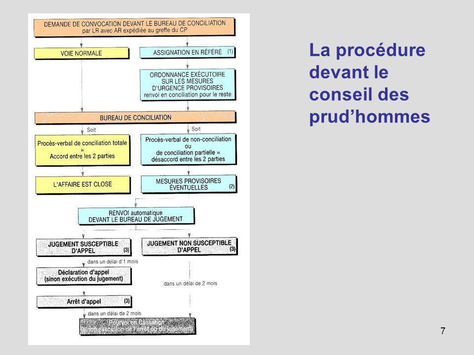 Procedure Prudhommes Conciliation