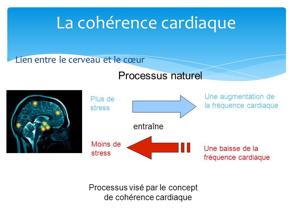 """Résultat de recherche d'images pour """"graphique coherence cardiaque"""""""