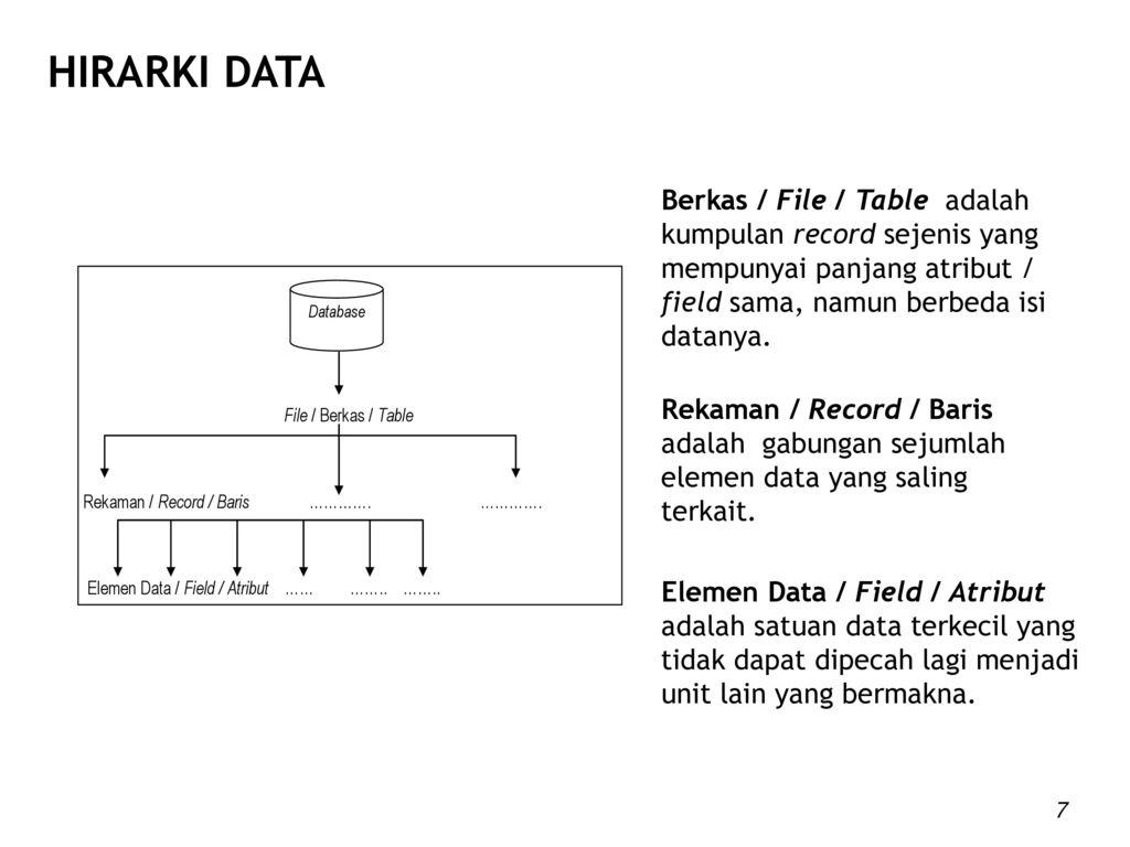 Pengertian Basis Data Menurut James Martin