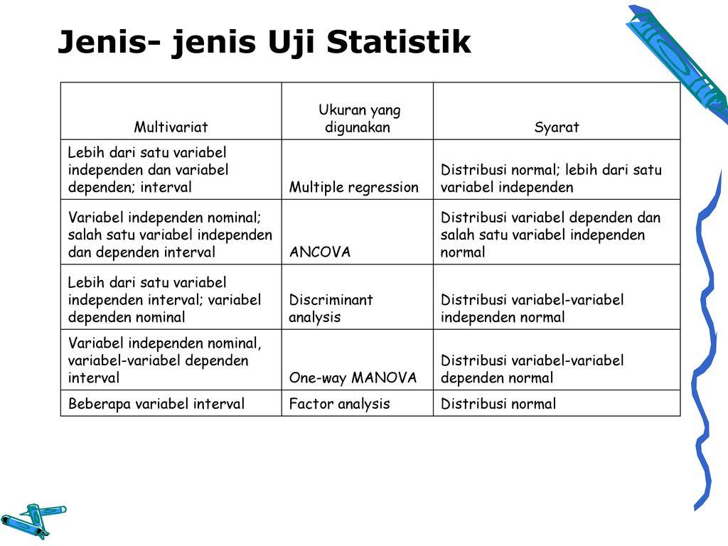 188) analisa univariat berfungsi untuk meringkas kumpulan data hasil pengukuran sedemikian rupa sehingga menjadi informasi yang berguna peringkasan dapat berupa ukuran statistik. Analisis Univariat Dan Bivariat Ppt Download