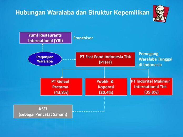 Laporan Keuangan Pt Fast Food Indonesia Tbk Seputar Laporan