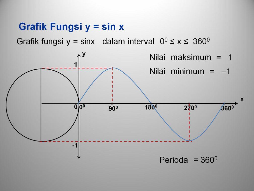 16/04/2021· grafik fungsi trigonometri dasar dapat dibagi menjadi beberapa grafik yaitu grafik fungsi y = sin x, y = tan x dan y = cos x. Peta Konsep Peta Konsep E Grafik Fungsi Trigonometri Ppt Download