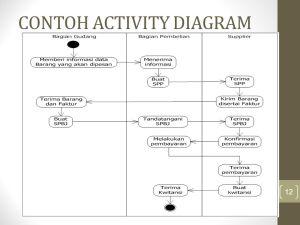 ACTIVITY DIAGRAM Materi Pertemuan ppt download