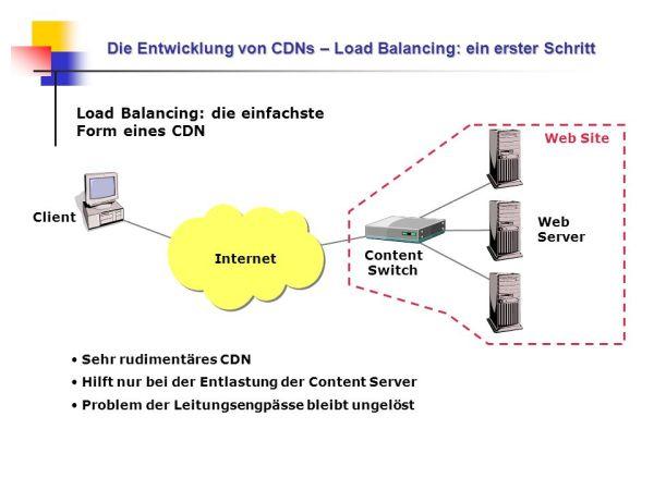 Grundlagen von Content Delivery Networks - ppt herunterladen