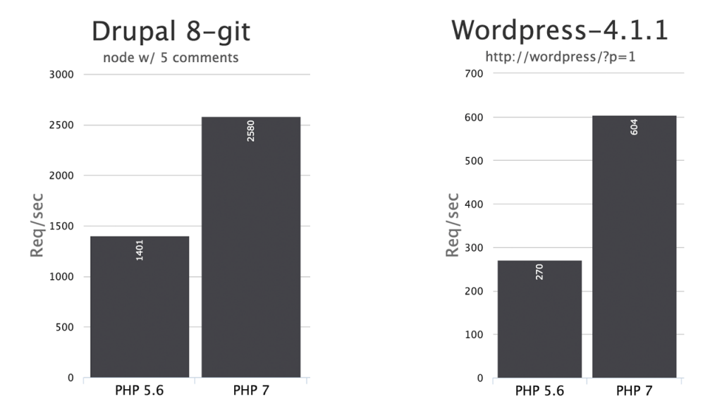 php7_benchmark