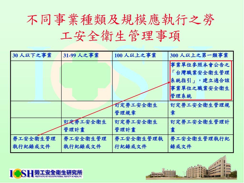 職業安全衛生管理系統建置 勞工安全衛生研究所 張振平 組長. - ppt download