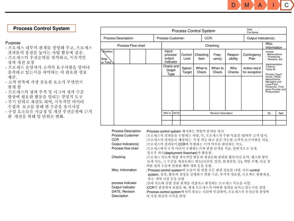 D M A I C Manual Ppt Download