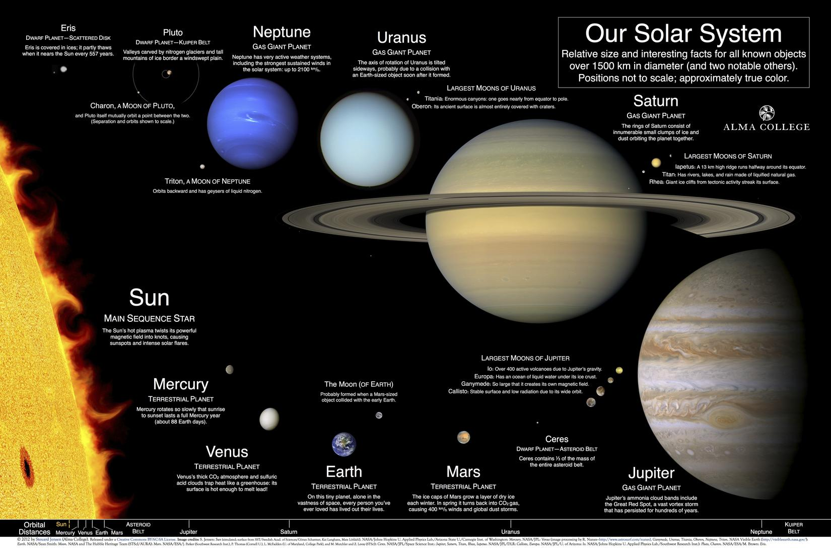 Our Solar System A Poster And Index Of Best Available