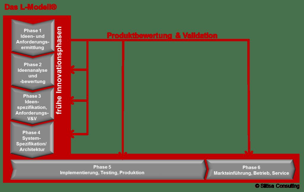 Mit Dem L Modell® Systematisch Und Lean Von Der Idee Zum Produkt