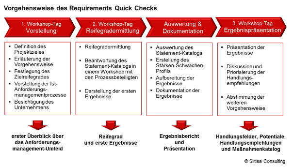 Structure CMM Requirements Engineering Slitisa Consulting