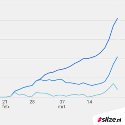 Website analyseren in Google Analytics