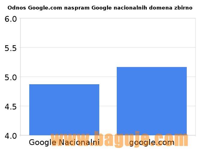 Odnos Google.com naspram Google nacionalnih domena zbirno