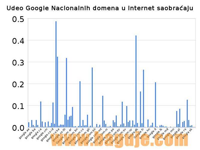 Udeo Google nacionalnih domena u internet saobraćaju