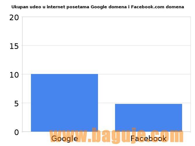 Ukupan udeo u internet posetama google domena i facebook.com domena