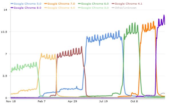 Google Chrome statistike