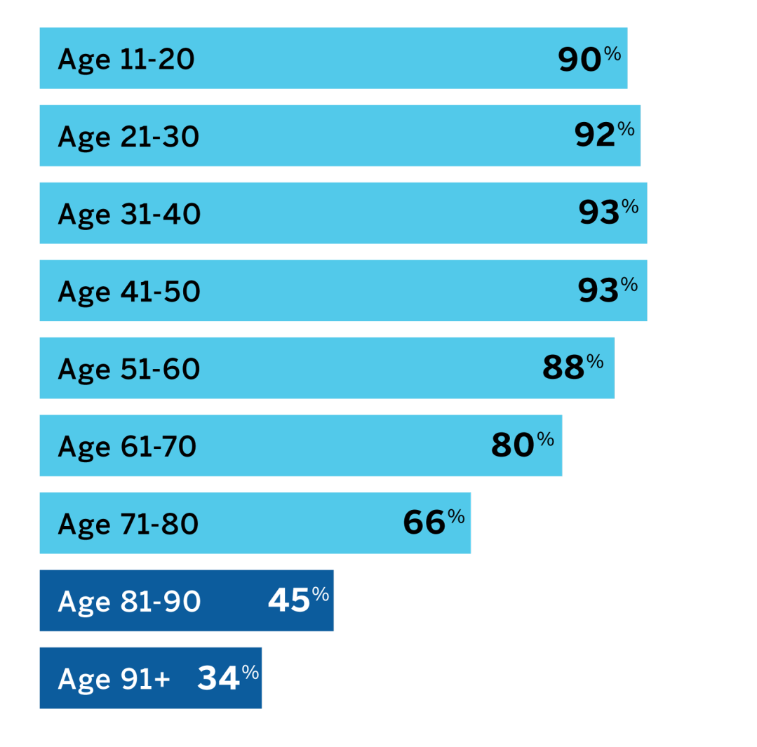 Distribution of Smartphone Ownership by Age