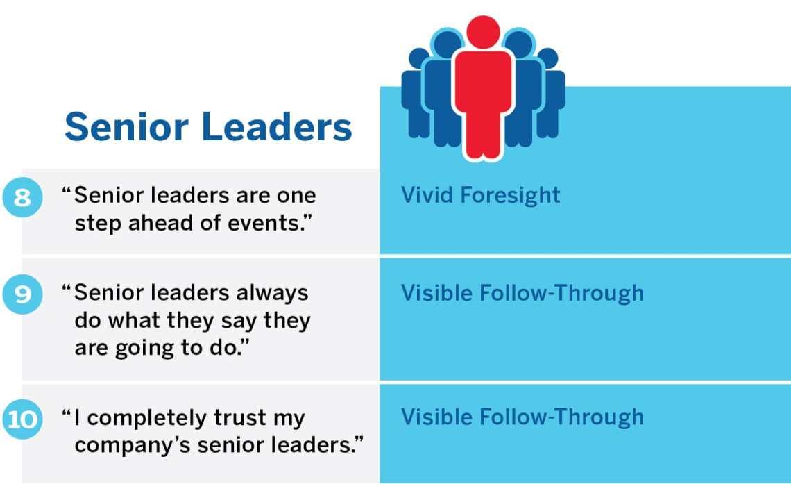 Senior Leaders