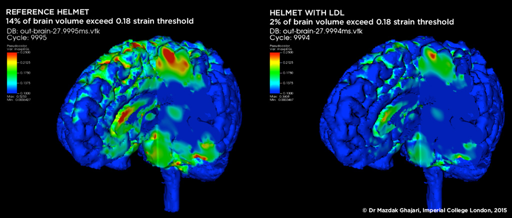 Kali Helmet Concussion Data