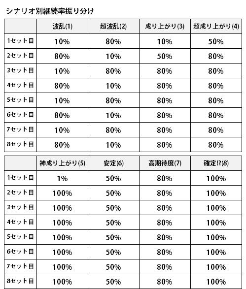 戦コレ2_シナリオ表