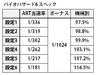 バイオハザード6機械割_ART